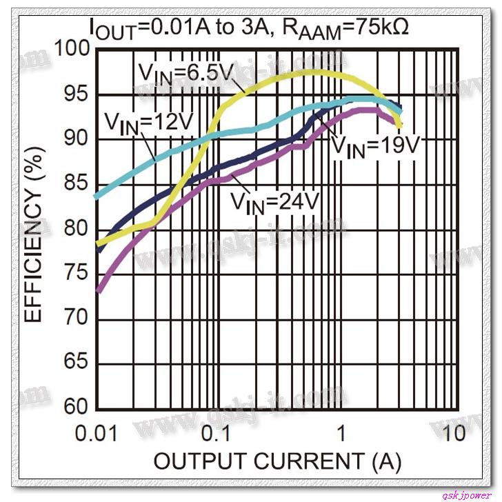 高效率 USB 輸出 DC-DC 降壓模組