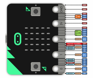 BBC micro:bit and the functions of its pins