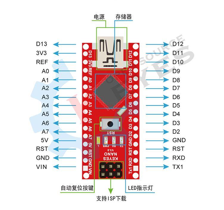 ARDUINO Nano 3.0 FT232 副廠開發板含傳輸線