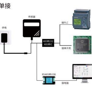 內建液晶顯示溫溼度可數據輸出 寬電壓 12-24V 輸入