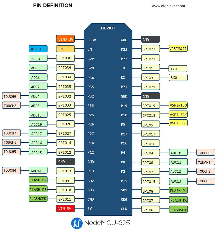 NodeMCU-32S Lua 物聯網開發板