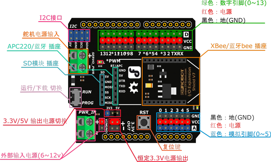Arduino 感測器 IO 擴展板 V7.1