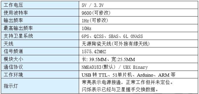 Ublox NEO M8N 高精度GPS導航定位模組