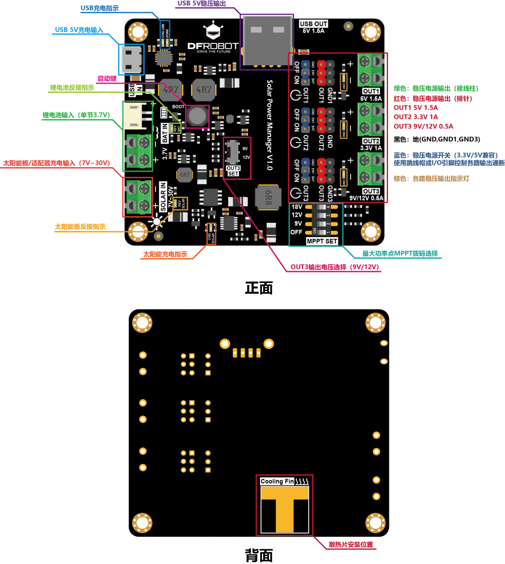 DFR0535 overview(CH).png