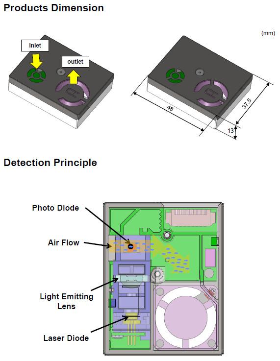 日立樂金 HLDS PS1 雷射型高精度粉塵感測器模組