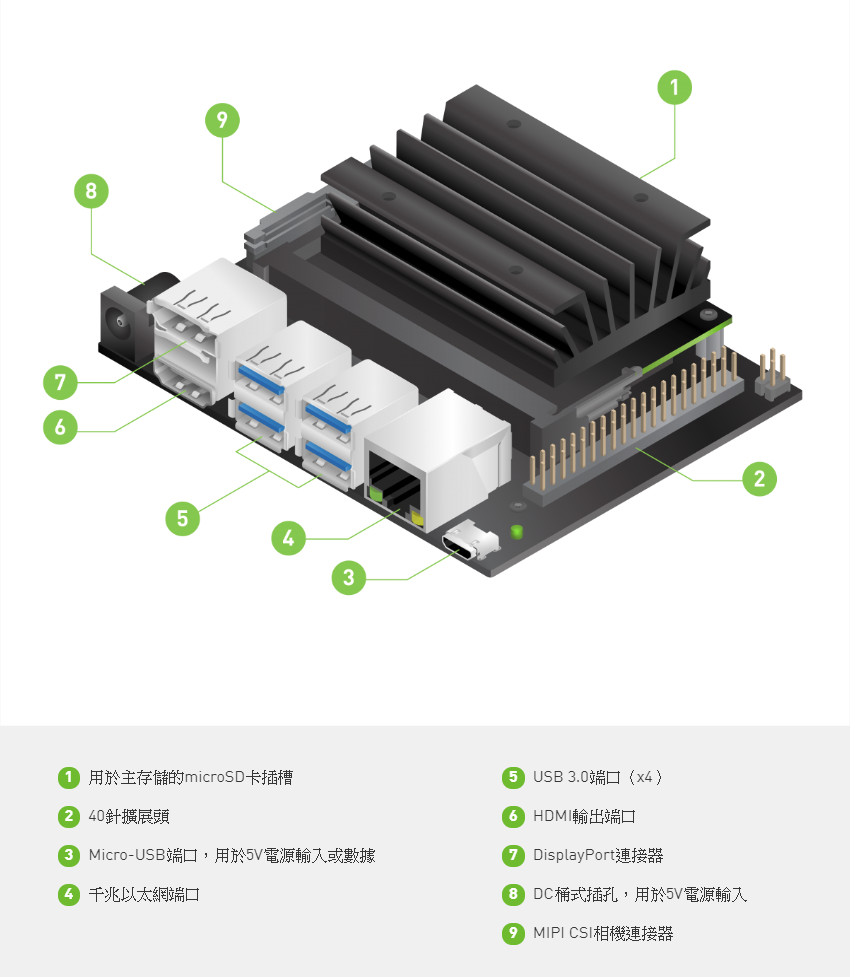 NVIDIA Jetson Nano Developer Kit 人工智慧開發套件