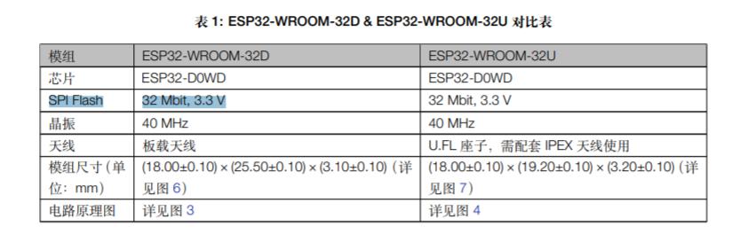 ESP32-DevKitC-32U
