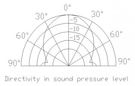 SEN0246 波束角示意圖1.jpg