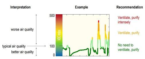 Sensirion SGP40 Indoor Air Quality Sensor 室內空氣品質感測器